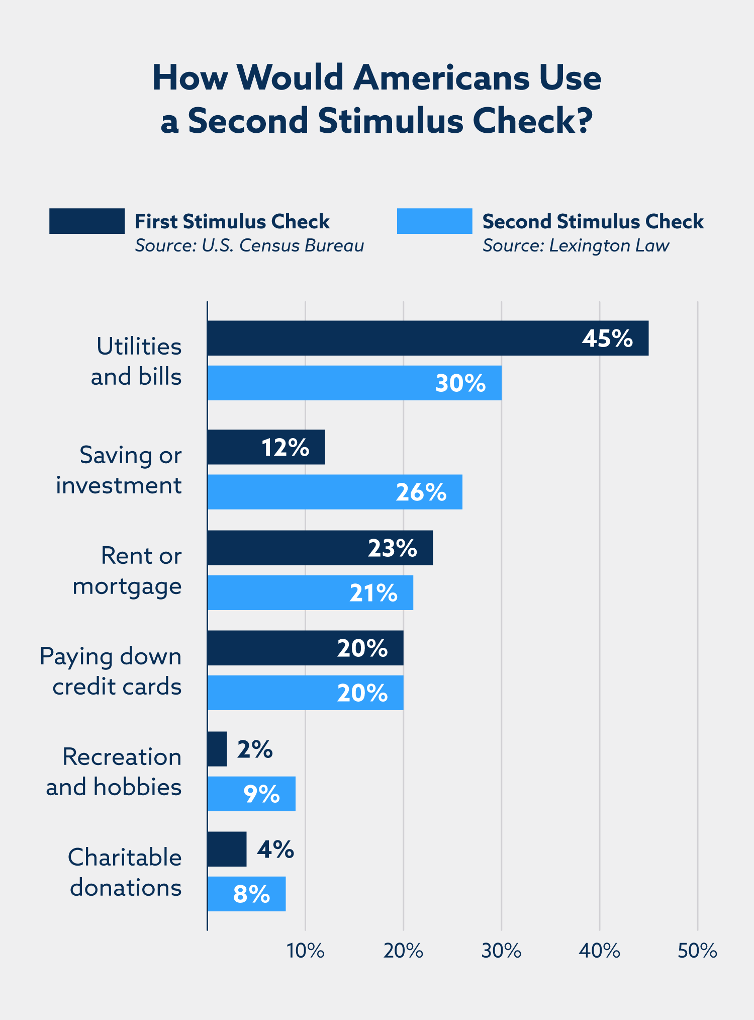 How would Americans use a second stimulus check? Utilities and bills: 30%. Saving or investment: 26%. Rent or mortgage: 21%. Paying down credit cards: 20%. Recreation and hobbies: 9%. Charitable donations: 8%.