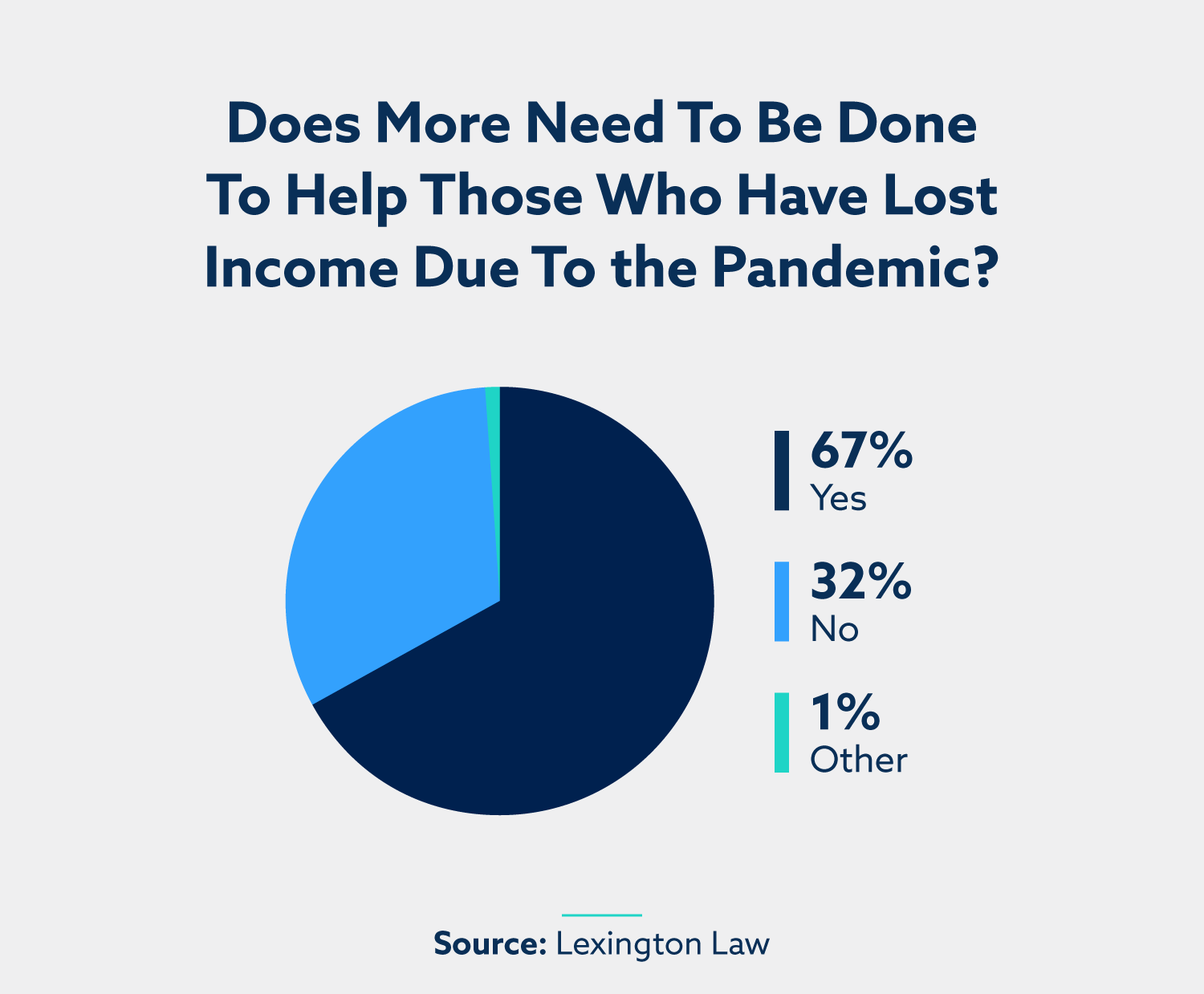 Does more need to be done to help those who have lost income due to the pandemic? Lexington Law survey results: Yes: 67%. No: 32%. Other: 1%.