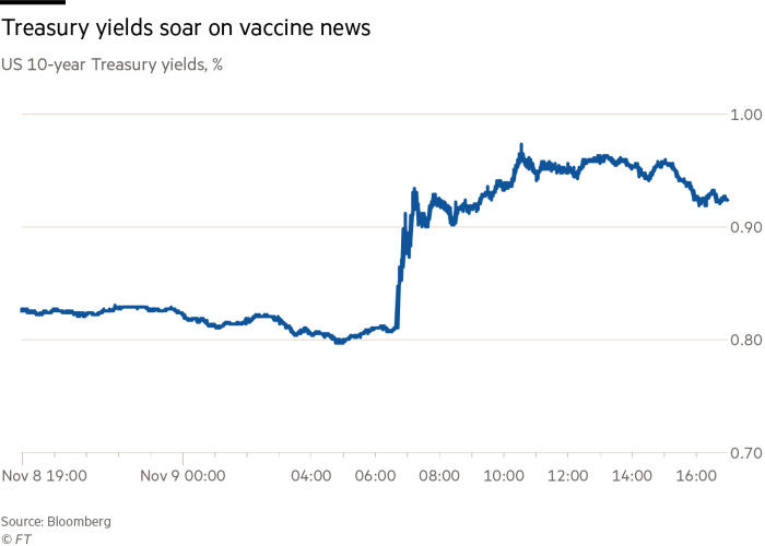 Treasury yields soar on vaccine news