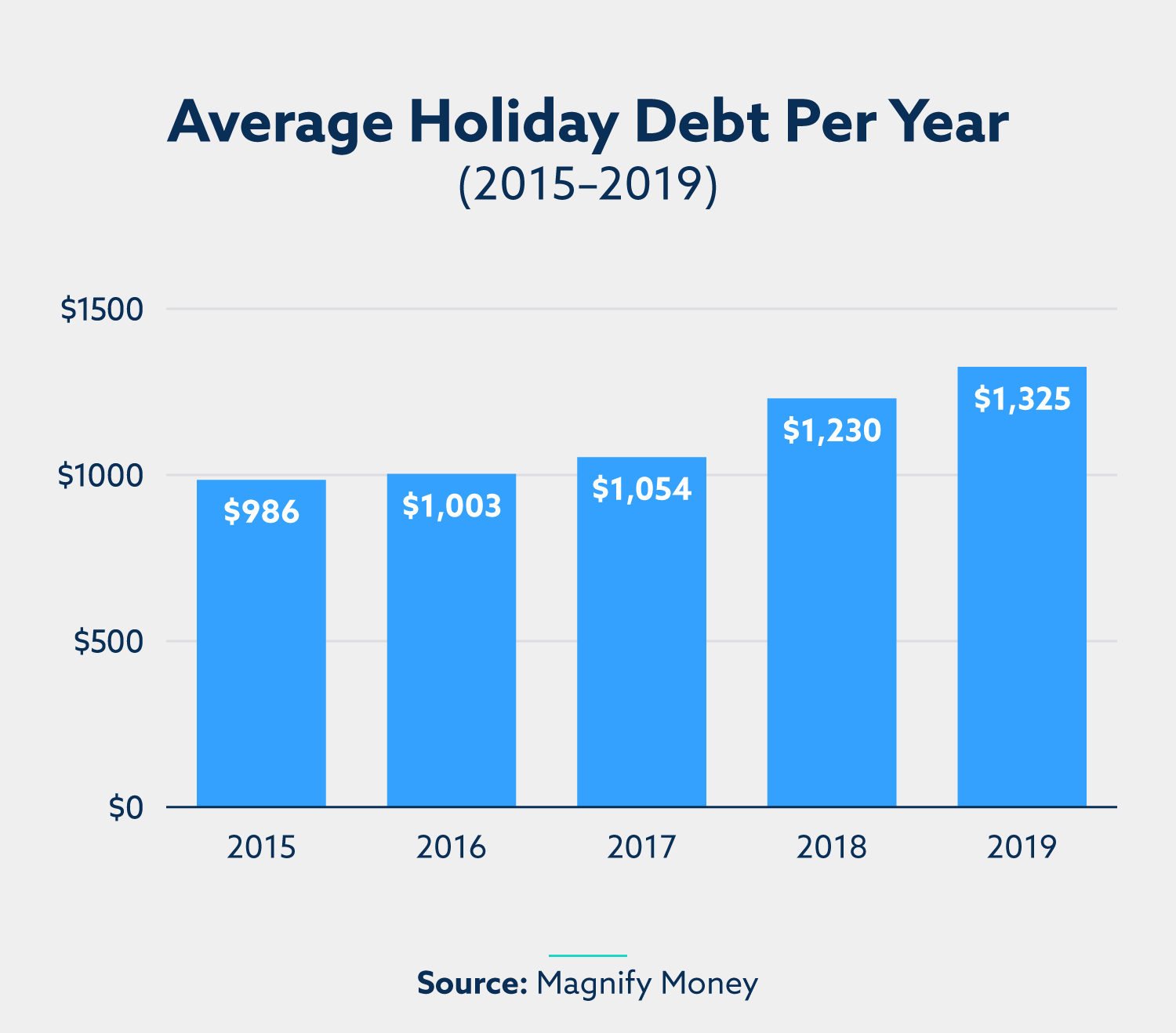 Alt text: Average Holiday Debt Per Year (2015–2019): 2015: $986. 2016: $1,003. 2017: $1,054. 2018: $1,230. 2019: $1,325. Source: Magnify Money