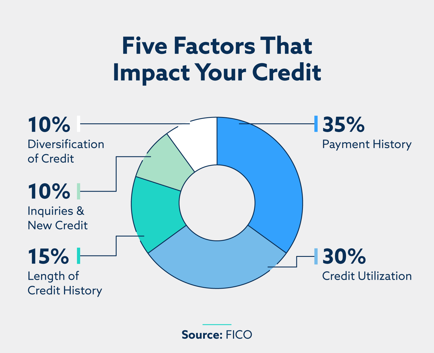 breakdown of five factors that impact your credit