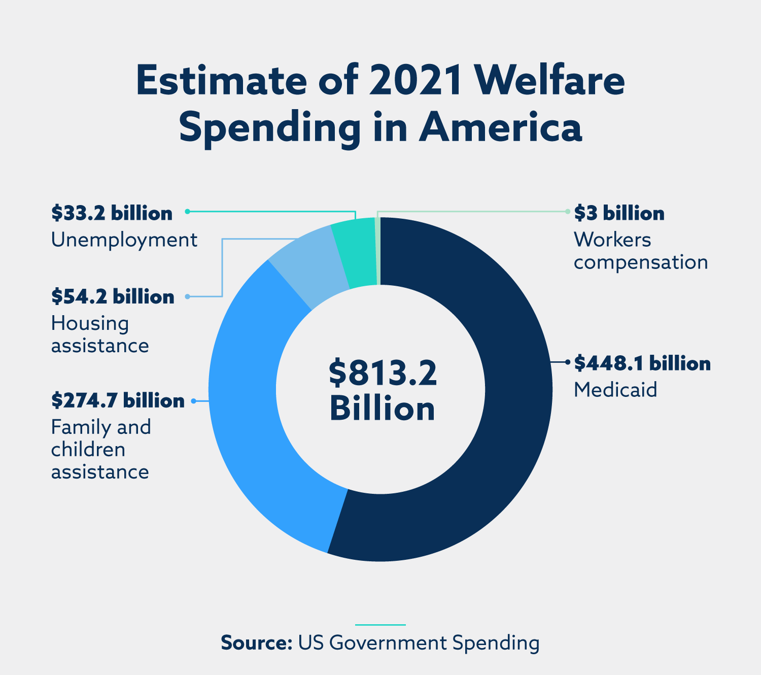 breakdown of estimated welfare spending in 2021