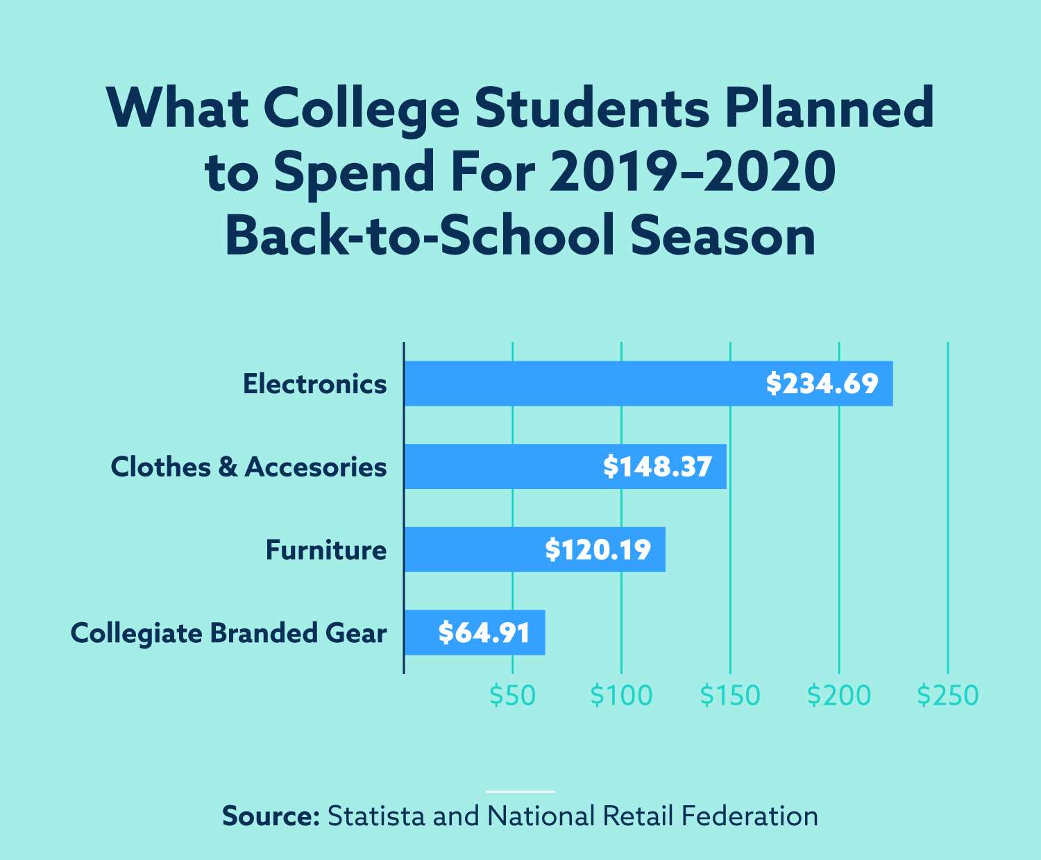 college students planned to spend $235 on electronics, $148 on clothes and accessories, $120 on furniture and $65 on collegiate branded gear for the 2019–2020 back-to-school season.