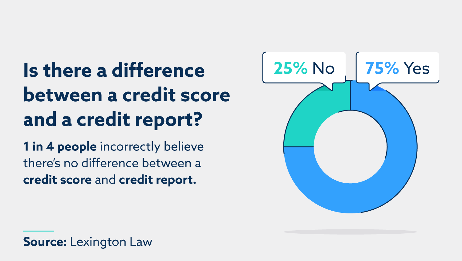 Is there a difference between a credit score and a credit report? 1 in 4 people incorrectly believe there's no difference between a credit score and credit report. 75% answered yes, there is a difference, while 25% answered no, there is no difference.
