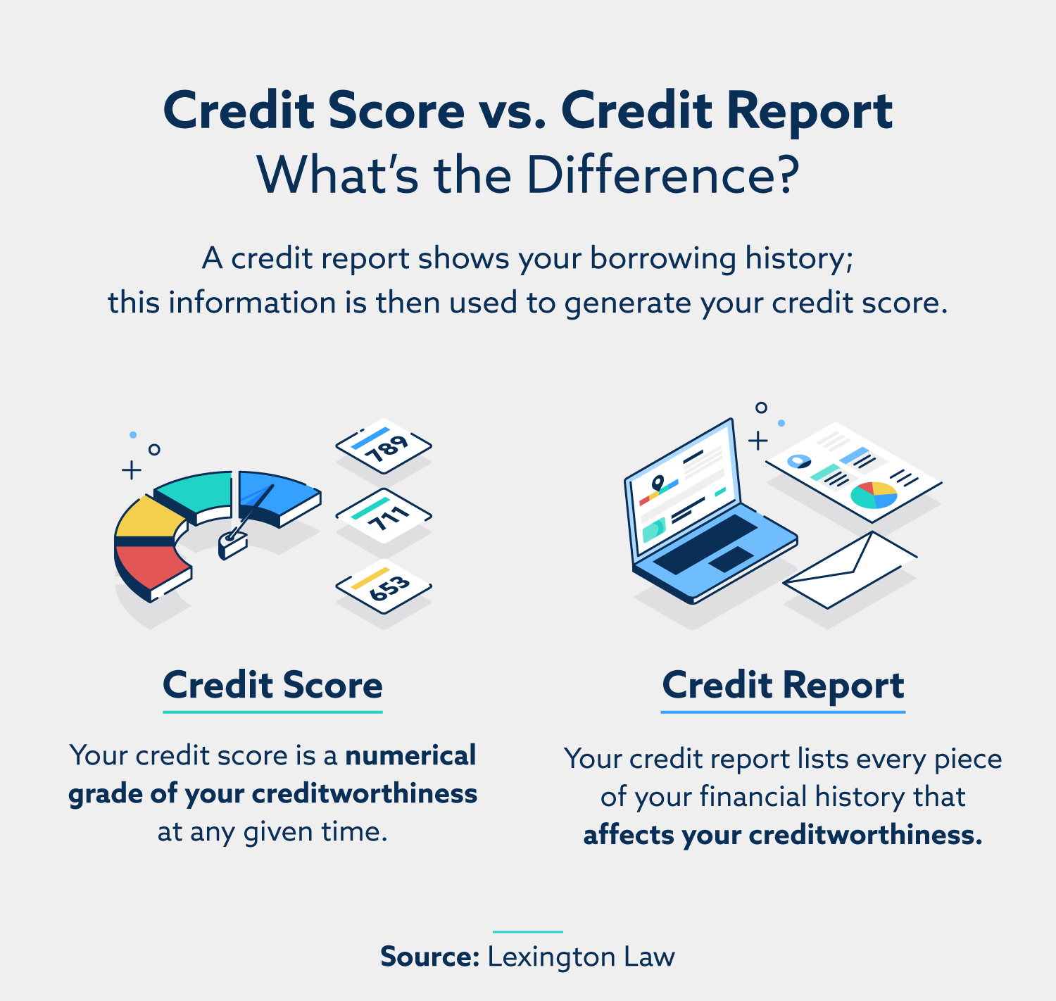 Credit Score vs. Credit Report: What's the Difference? A credit report shows your borrowing history; this information is then used to generate your credit score. Credit Score: Your credit score is a numerical grade of your creditworthiness at any given time. Credit Report: Your credit report may list every piece of your financial history that affects your creditworthiness.