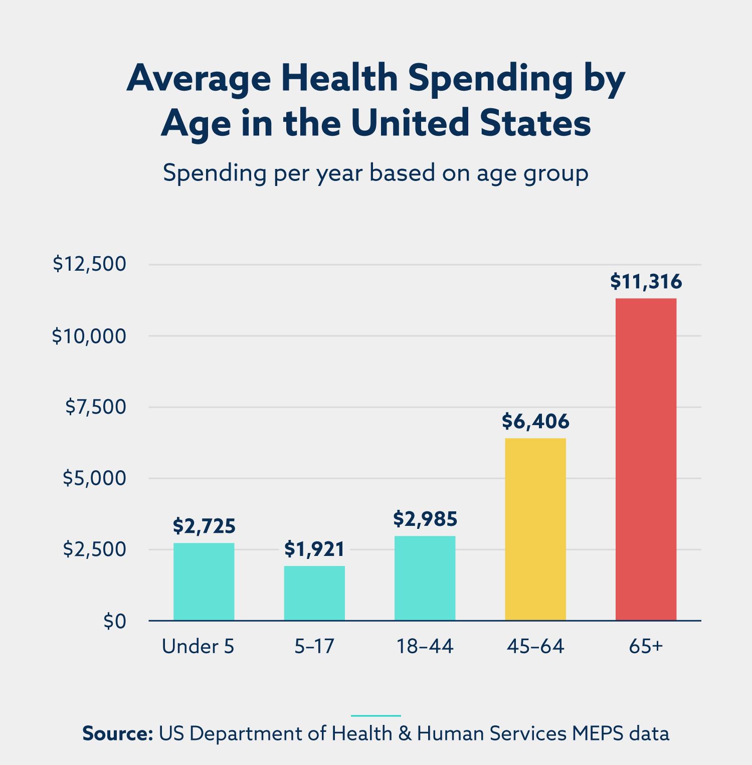 bar graph of average health spending by age in the united states