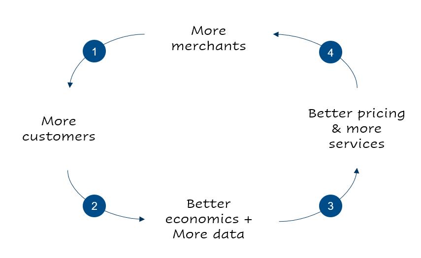 Consumer-merchant flywheel in BNPL