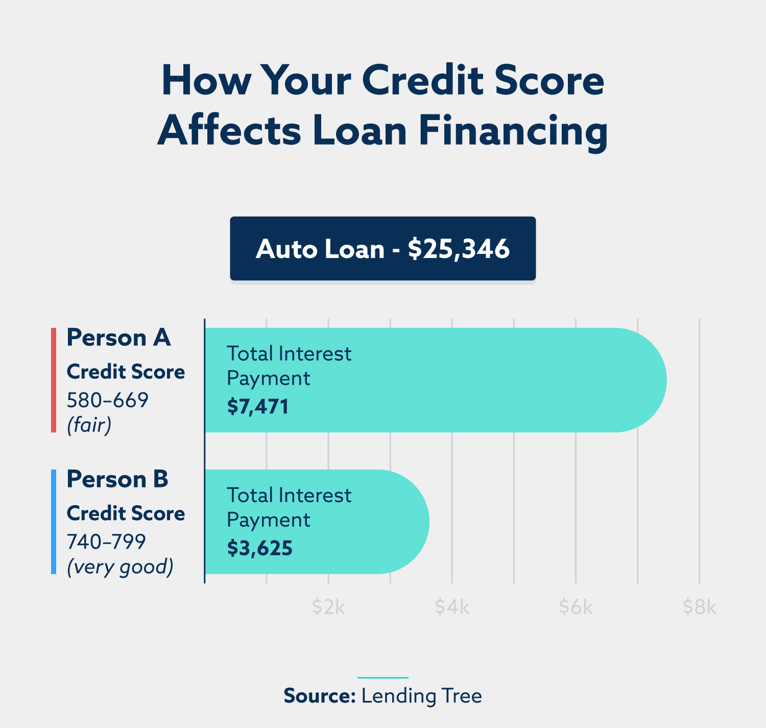 graph explaining how your credit score affects loan financing
