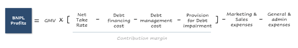 Profit structure for BNPL providers