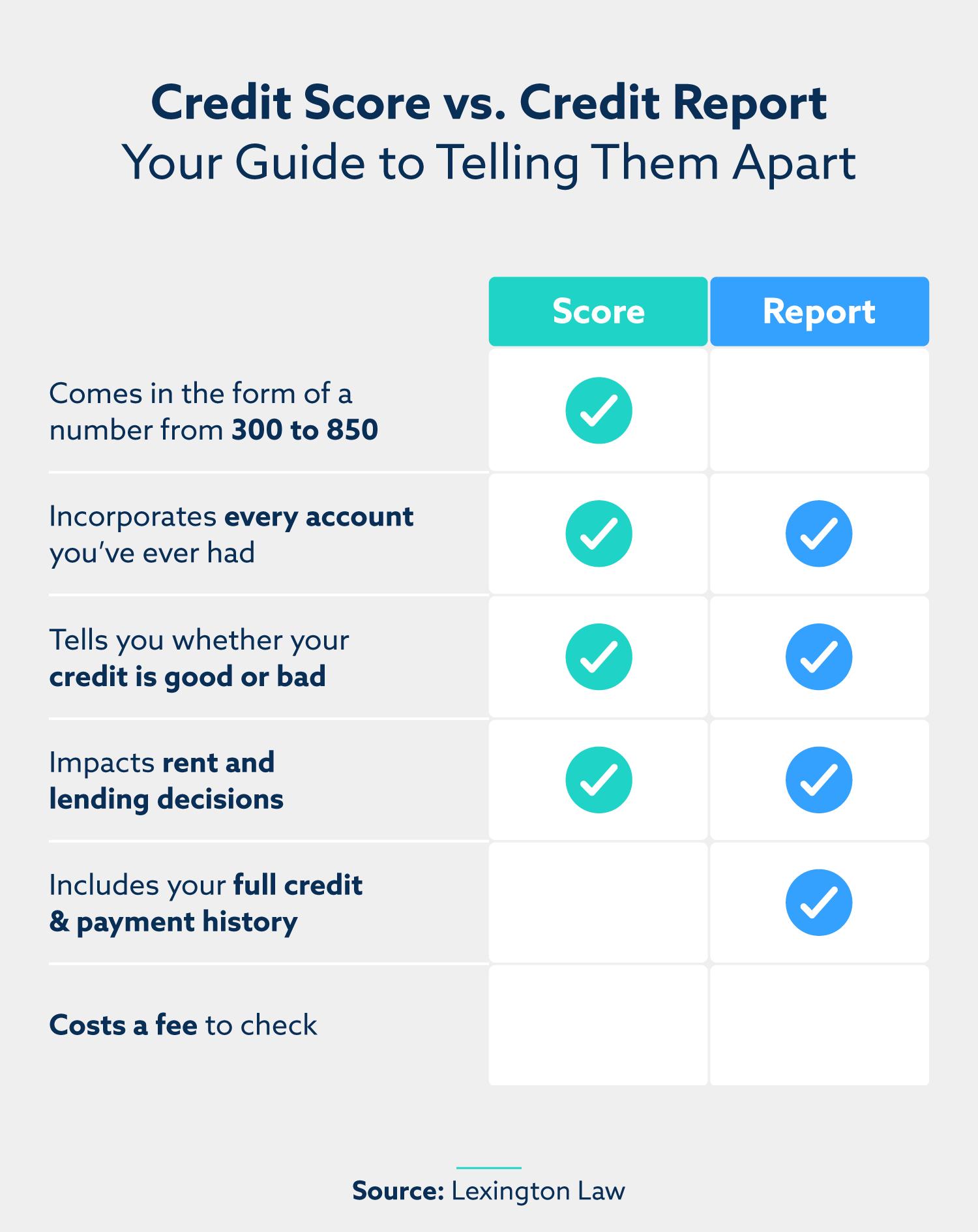chart comparing credit scores vs credit reports