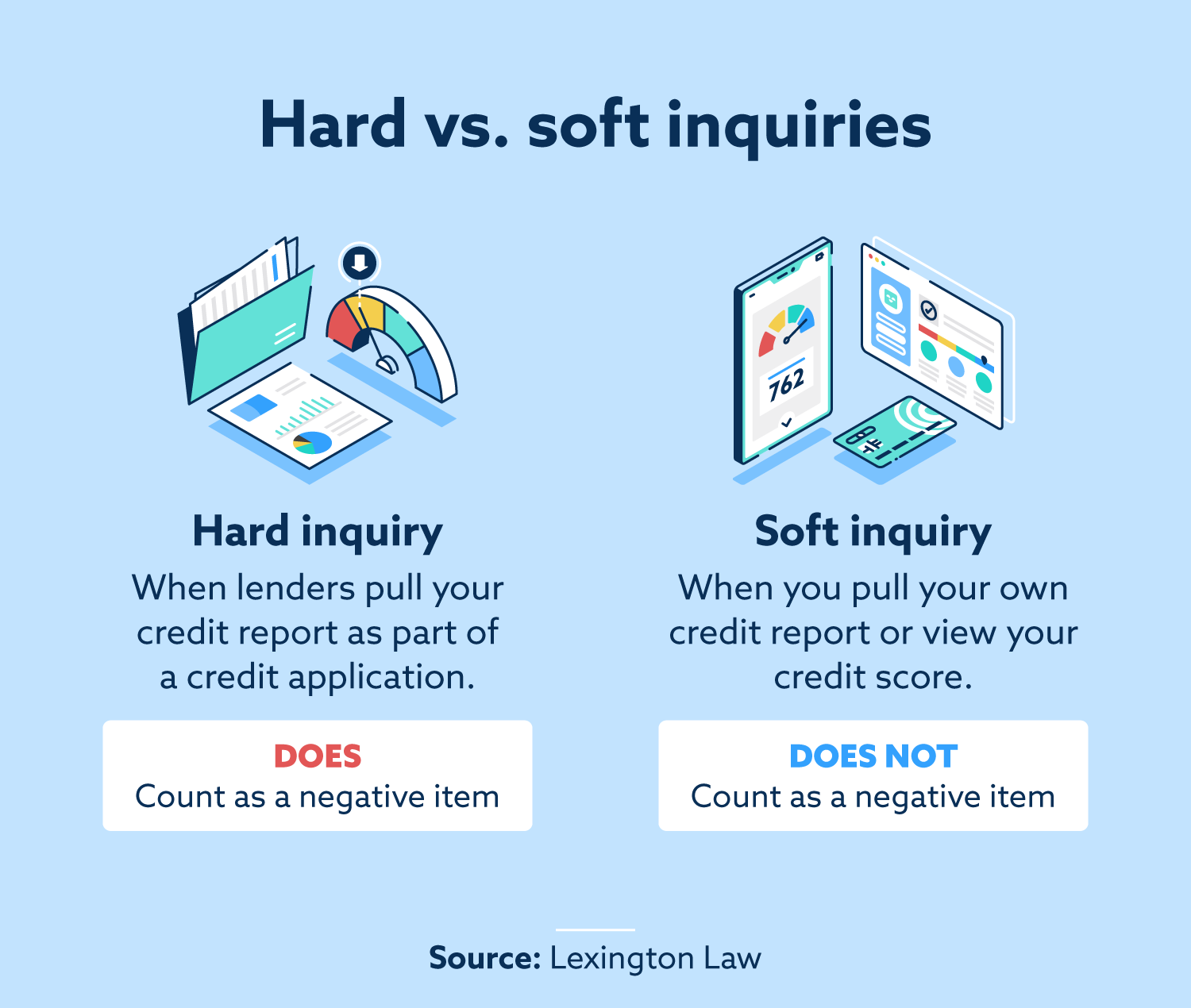 difference between hard and soft inquiries