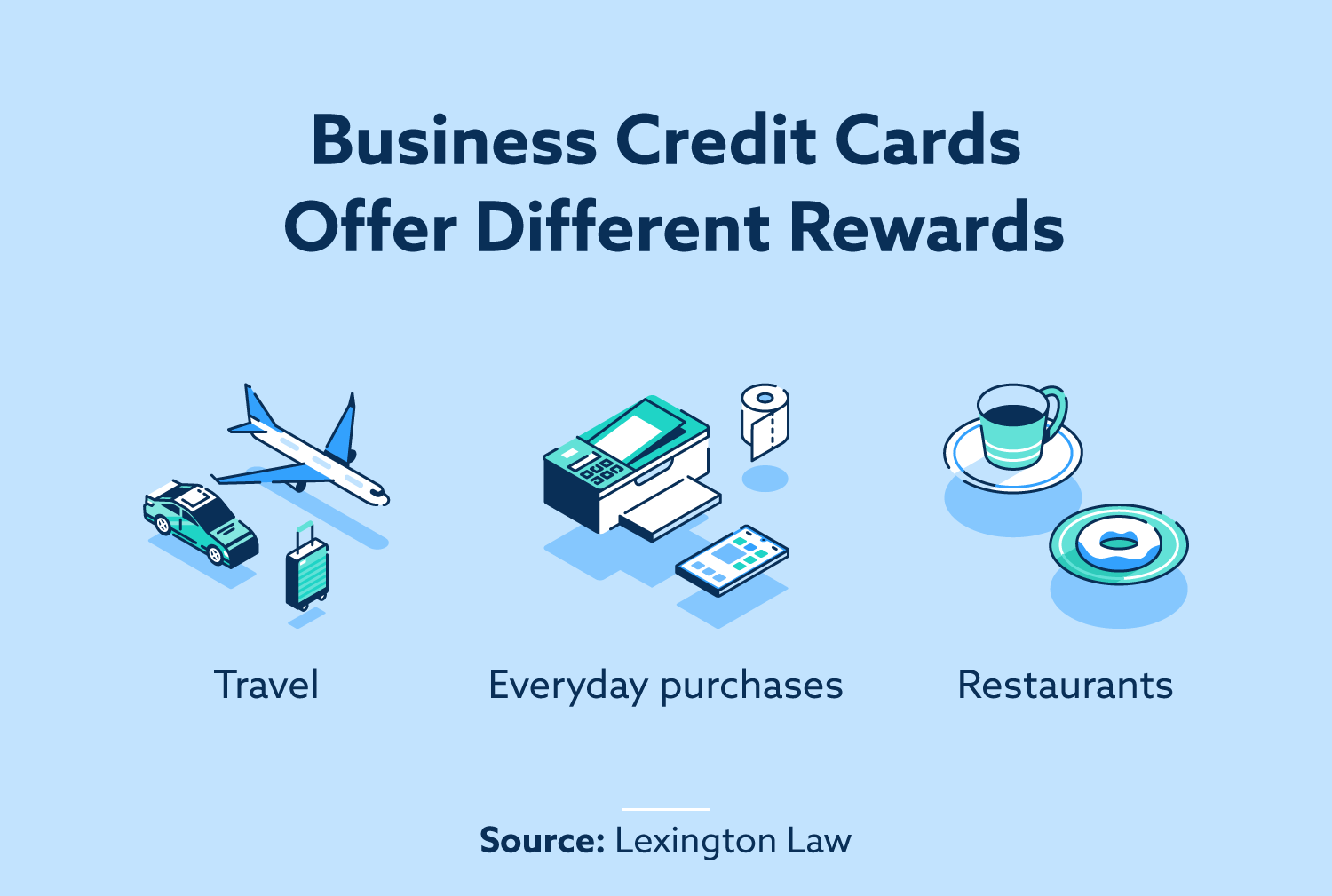 Business credit cards offer different rewards, like rewards on travel expenses, everyday purchases and restaurants.