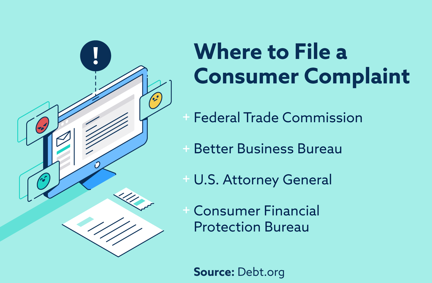 Where to file a consumer complaint: Federal Trade Commission, Better Business Bureau, U.S. Attorney General, Consumer Financial Protection Bureau.