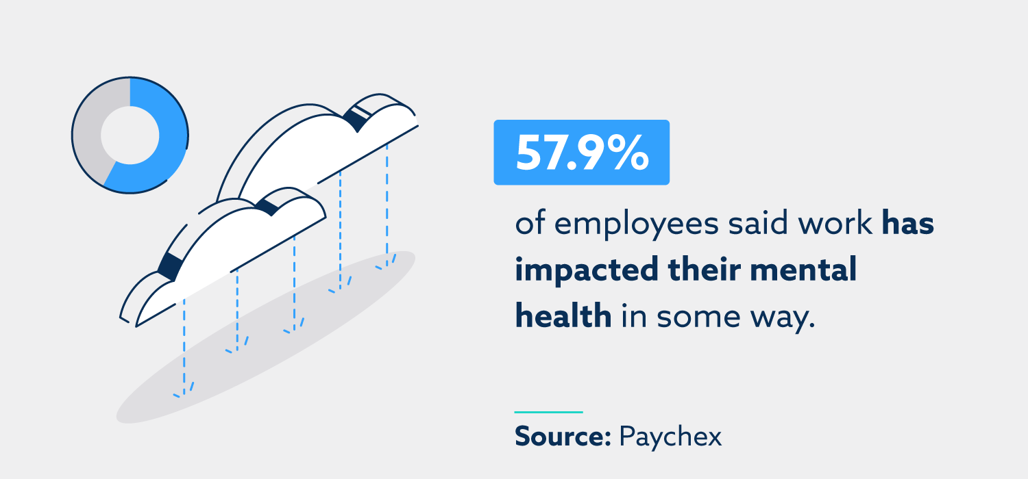 57.9% of employees said work has impacted their mental health in some way. Source: Paychex.