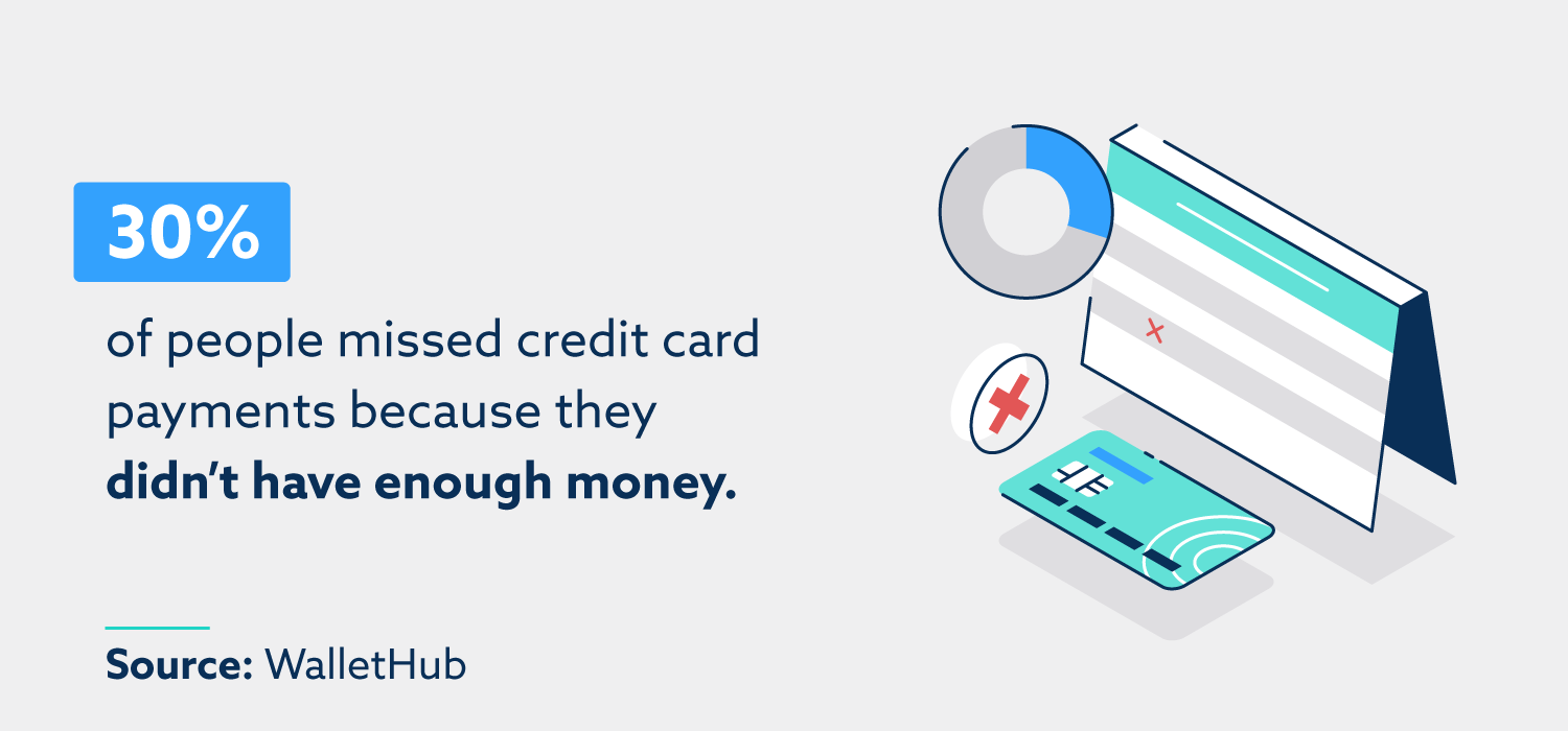 30% of people missed credit card payments because they didn't have enough money. Source: WalletHub.