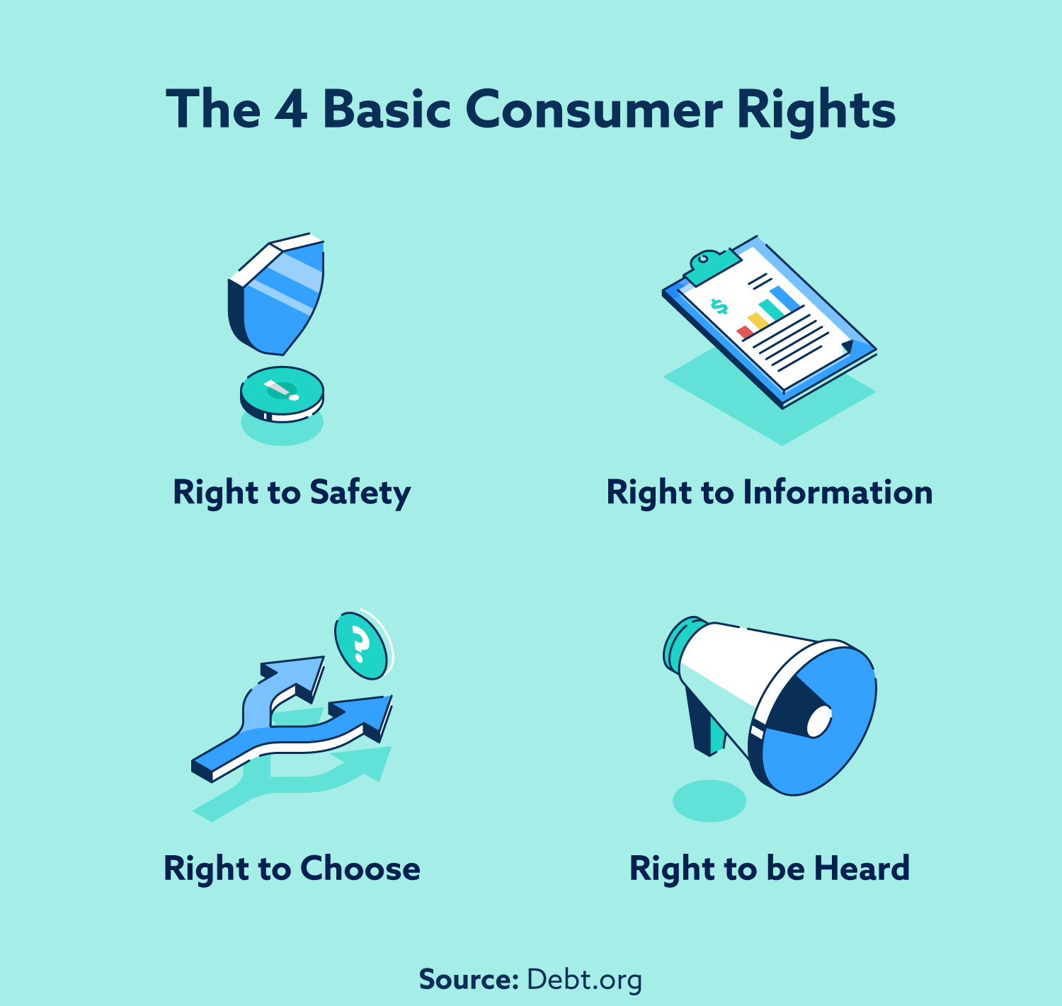 The four basic consumer rights: right to safety, right to information, right to choose, right to be heard.