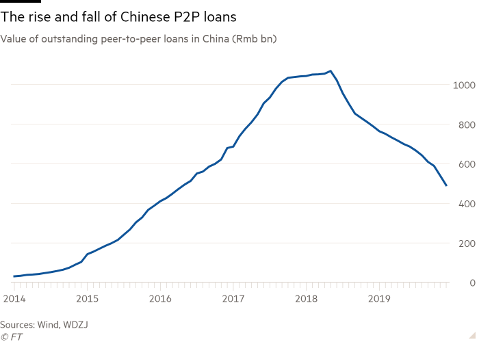 Line chart of Value of outstanding peer-to-peer loans in China (Rmb bn) showing The rise and fall of Chinese P2P loans
