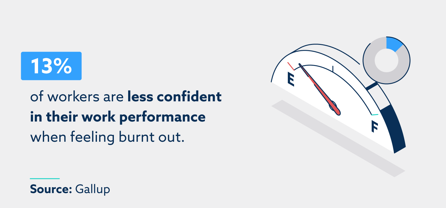 13% of workers are less confident in their work performance when feeling burnt out. Source: Gallup.