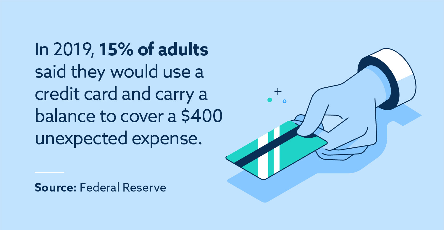 In 2019, 15 percent of adults said they would use a credit card a carry a balance to cover a $400 unexpected expense. Source: Federal Reserve.