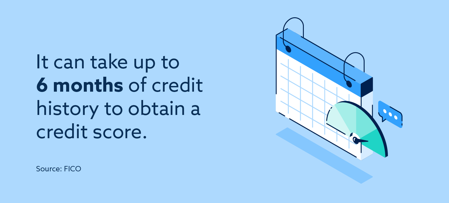 It can take up to 6 months of credit history to obtain a credit score.