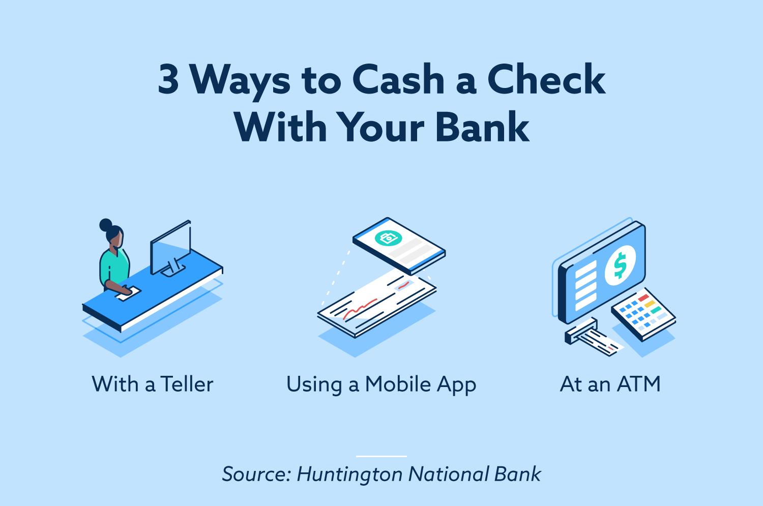 3 ways to cash a check with your bank. With a teller, using a mobile app, at an ATM.