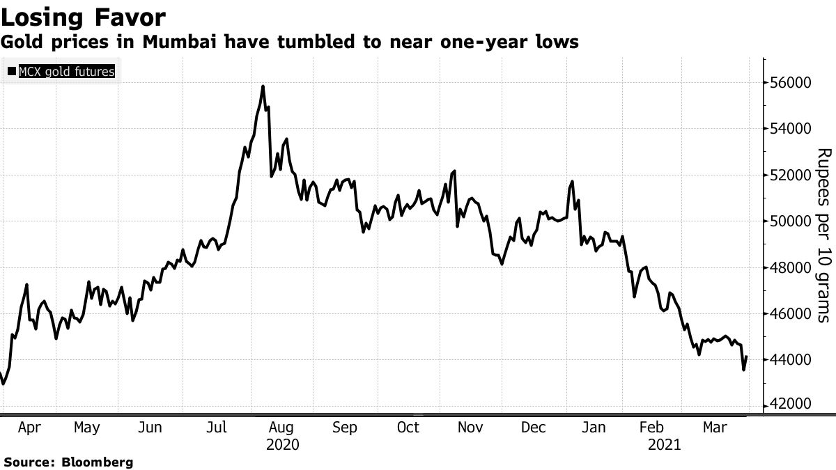 Gold prices in Mumbai have tumbled to near one-year lows