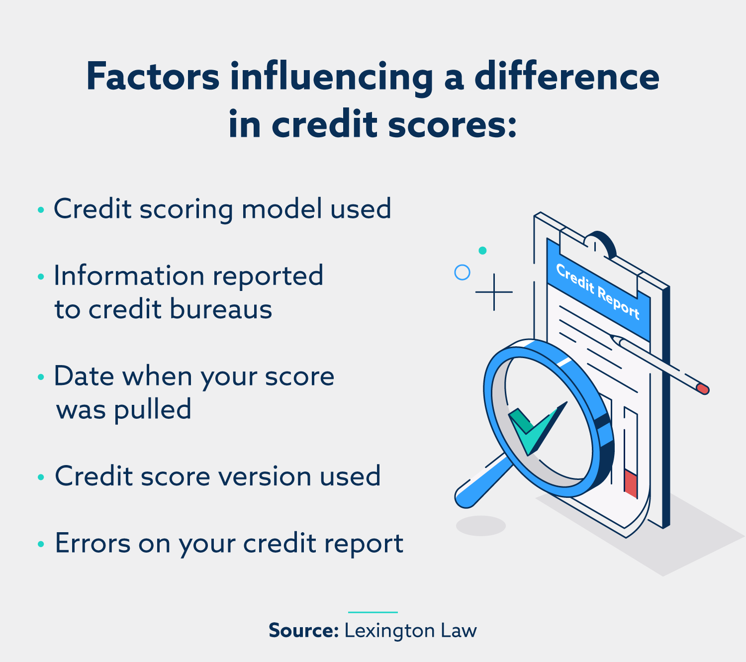 Factors influencing a difference in credit scores: credit scoring model  used, information reported to credit bureaus, date when your score was pulled, credit score version used, errors on your credit report.