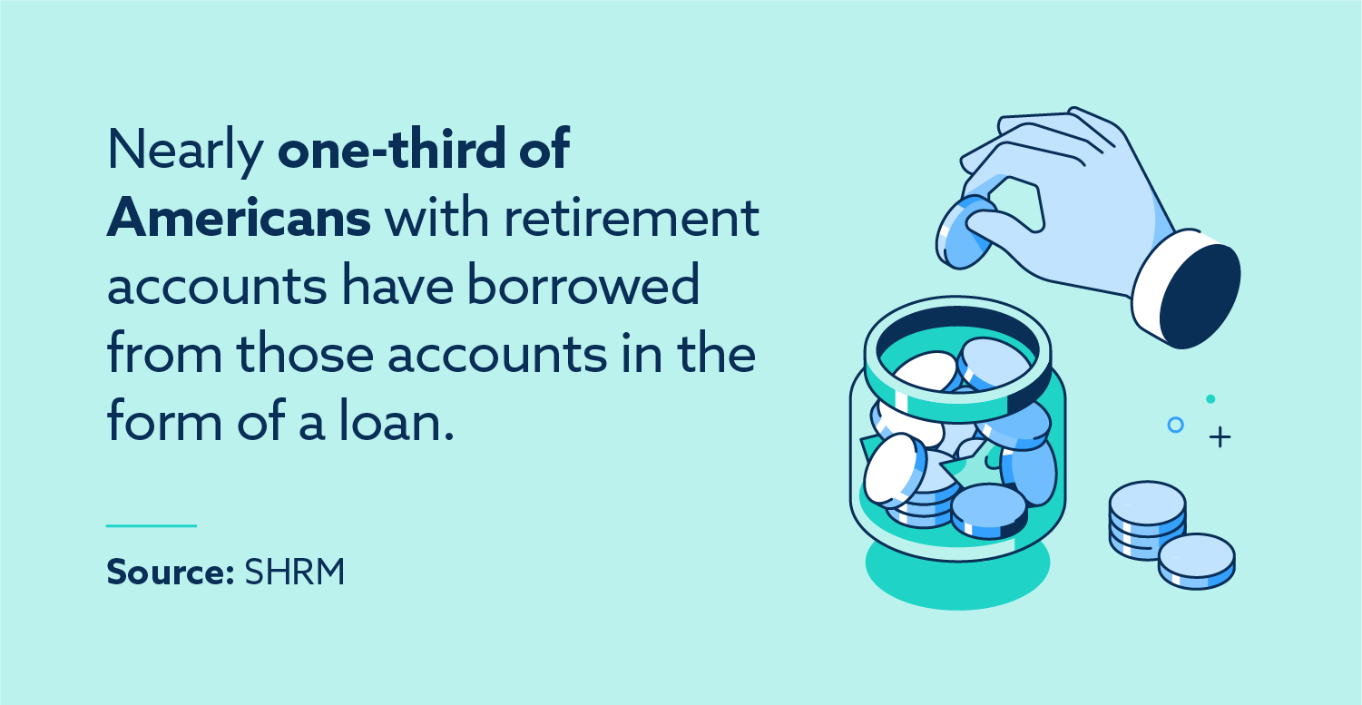 Nearly one-third of Americans with retirement accounts have borrowed from those accounts in the form of a loan. Source: SHRM