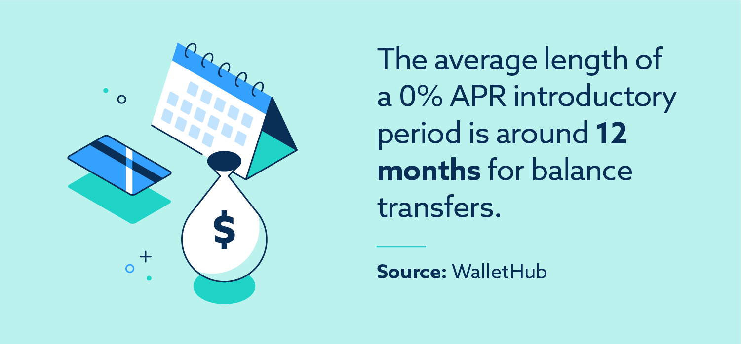 The average length of a 0% APR introductory period is around 12 months for balance transfers. Source: WalletHub