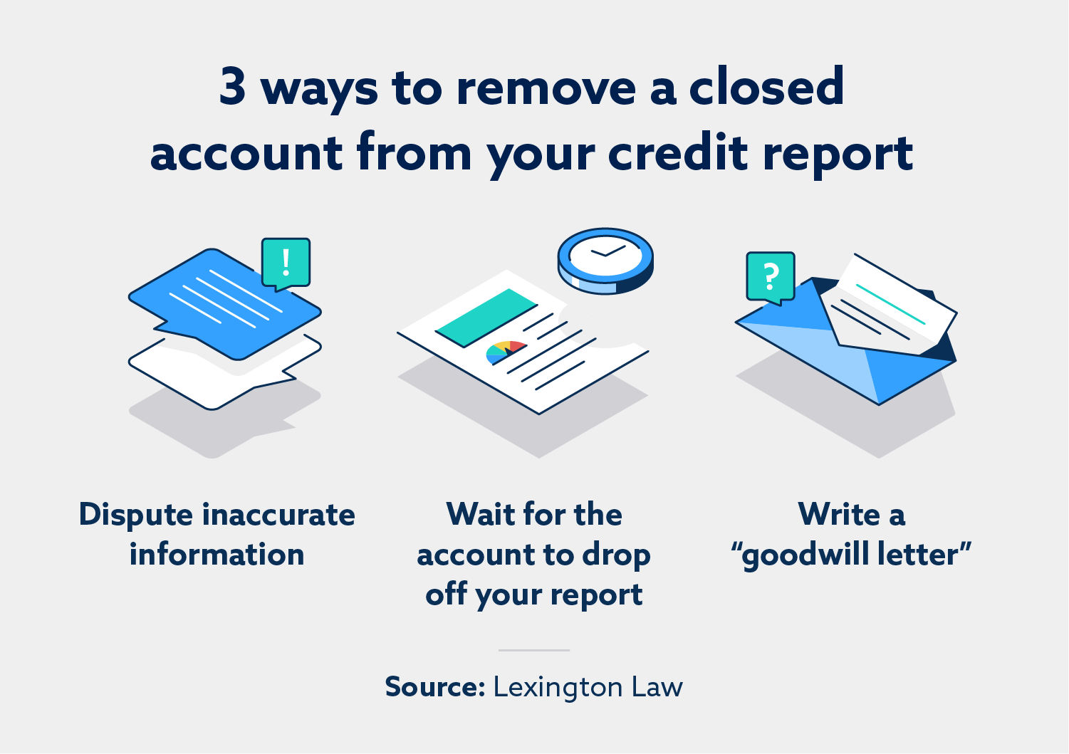 "Three ways to remove a closed account from your credit report: dispute inaccurate information, wait for the account to drop off your report, write a ""goodwill letter."""