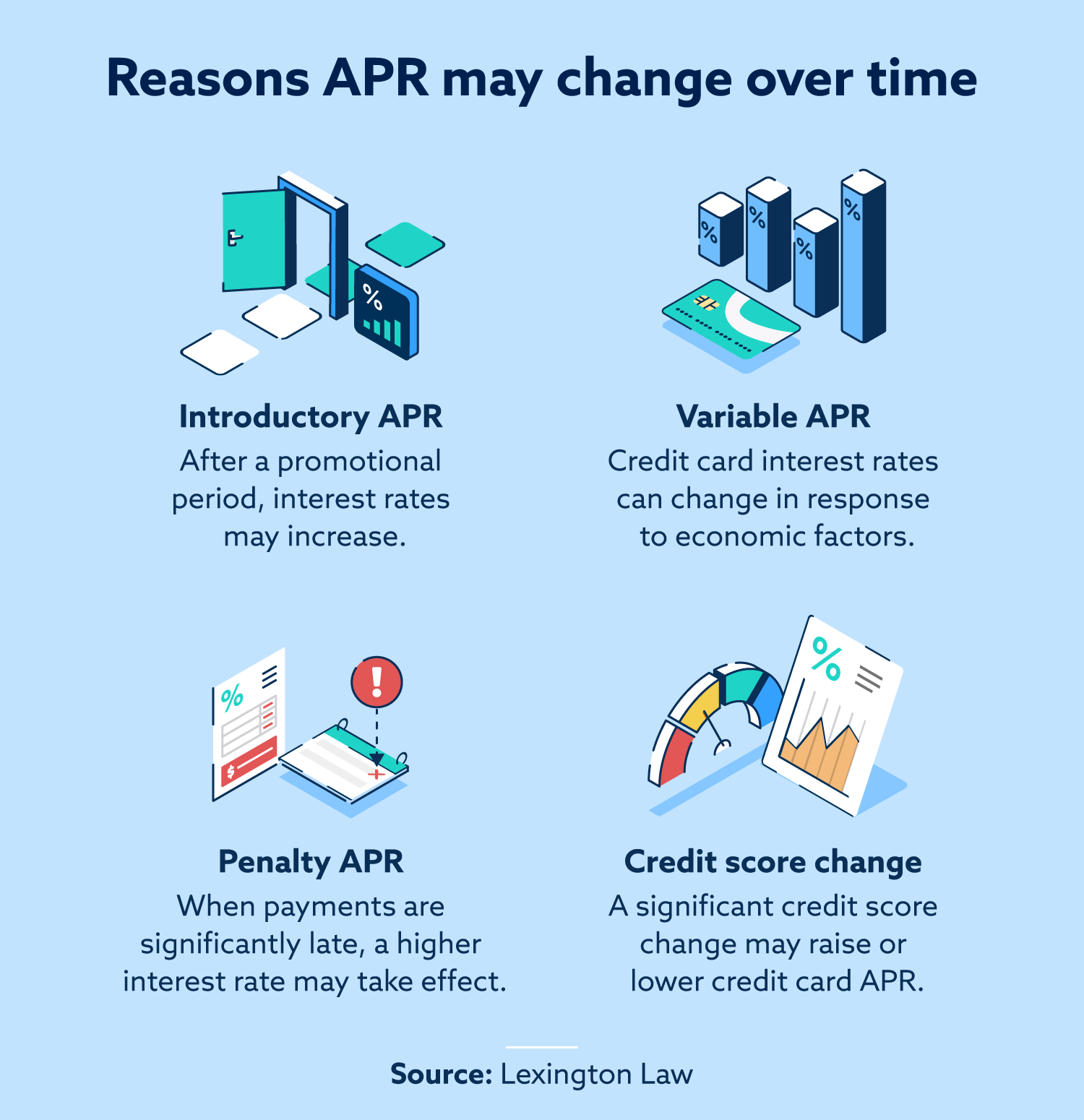 Reasons APR may change over time.
