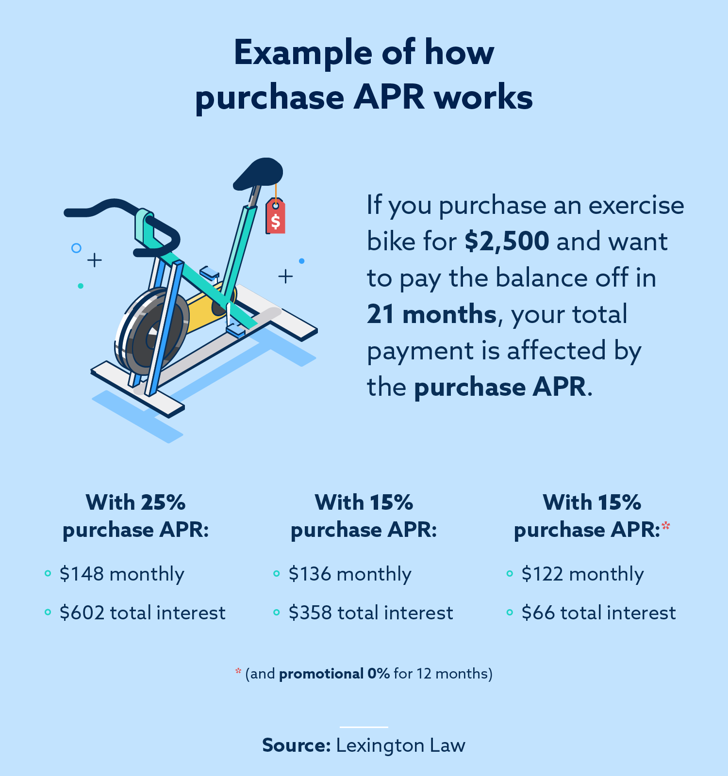 Example of how purchase APR works.