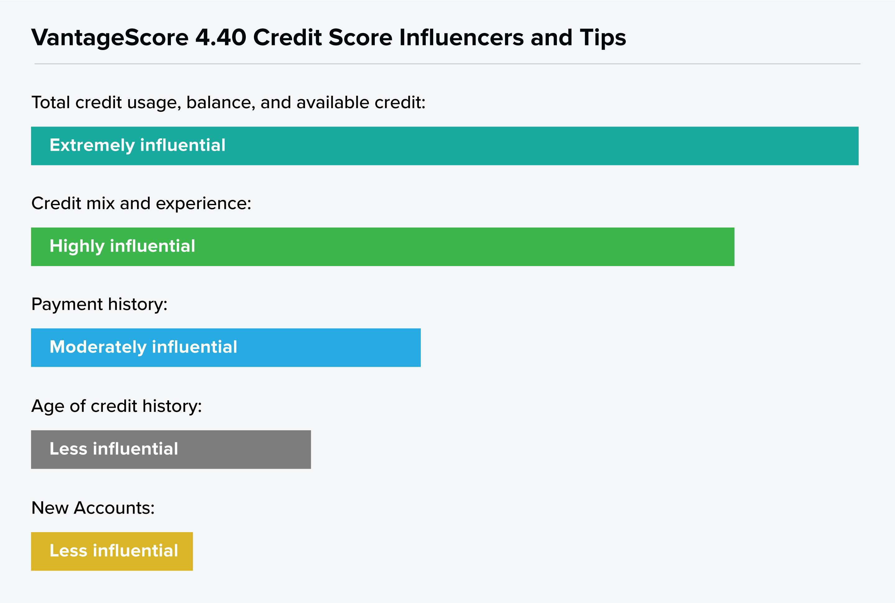 Graph showing the VantageScore 4.40 influencers by degree: total credit usage, credit mix, payment history, age of credit history, and new accounts.
