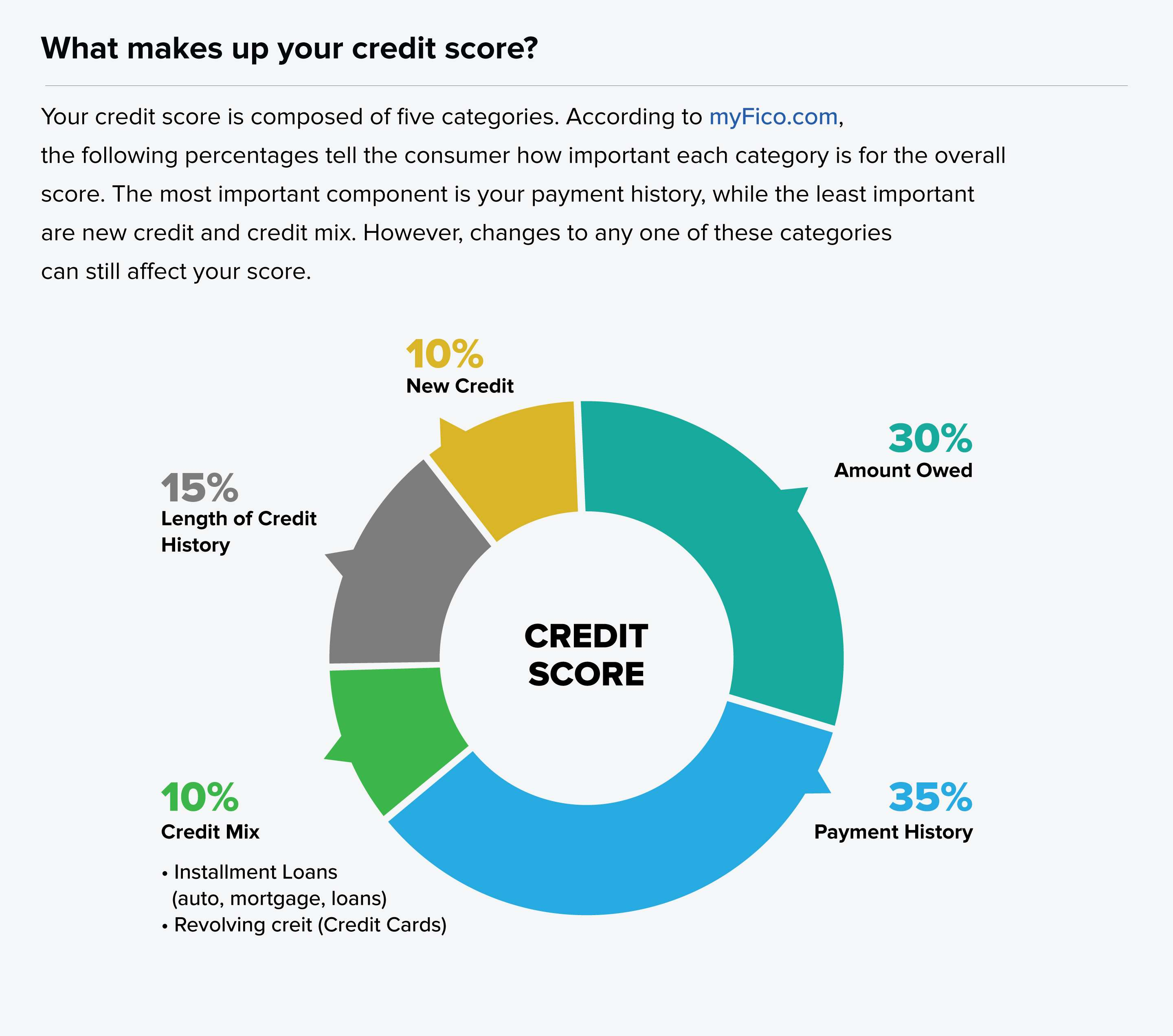 What makes up your credit score graphic showing 5 categories: amount owed, new credit, length of credit history, credit mix, and payment history.