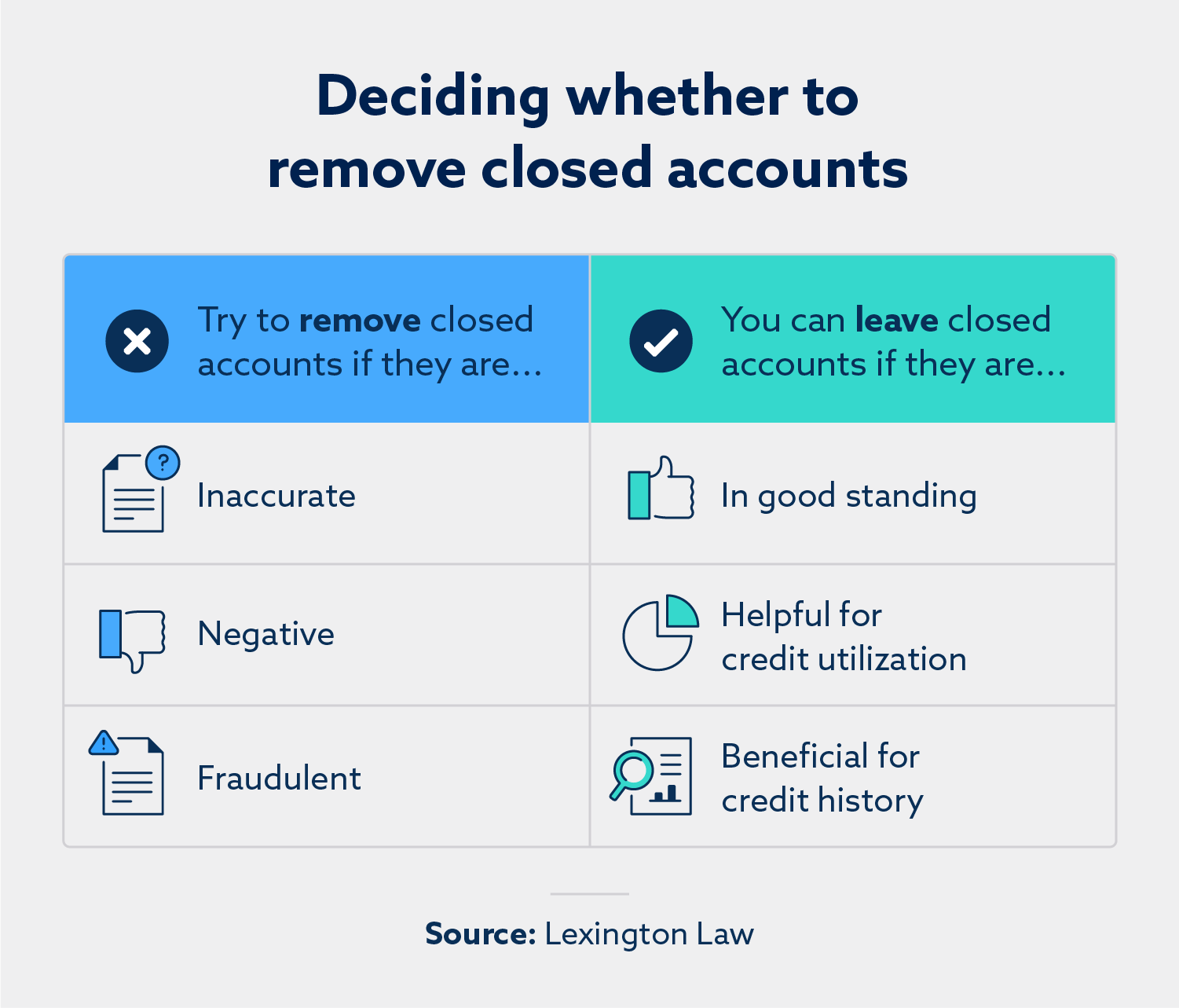 Deciding whether to remove closed accounts. Try to remove close accounts if they are: inaccurate, negative, fraudulent. You can leave closed accounts if they are: in good standing, helpful for credit utilization, beneficial for credit history.