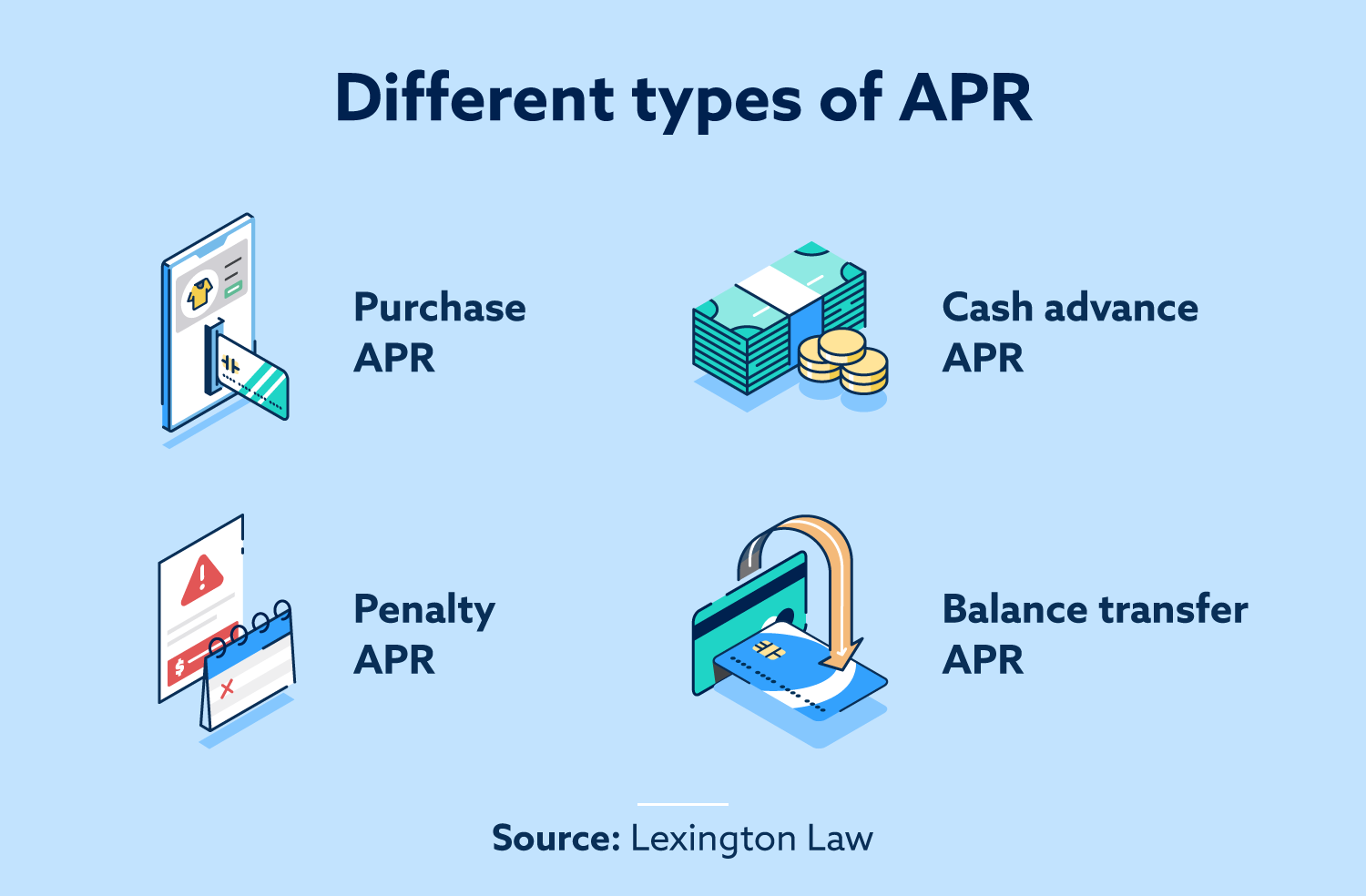 Different types of APR. Purchase APR, cash advance APR, penalty APR and balance transfer APR.