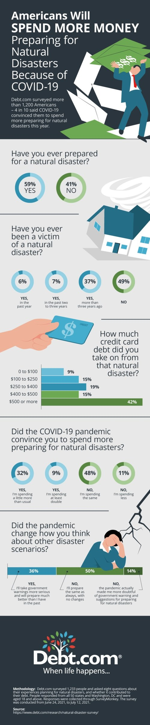 """A new Debt.com survey shows the pandemic has raised security concerns – and not just from health scares. About a third of Americans will spend more to prepare for natural disasters this year over last year, and they cite COVID-19 as the reason. Debt.com's Natural Disaster Survey not only revealed that Americans will be spending more money, they'll also be paying more attention. More than 35% said the pandemic has convinced them to """"take government warnings more seriously."""""""