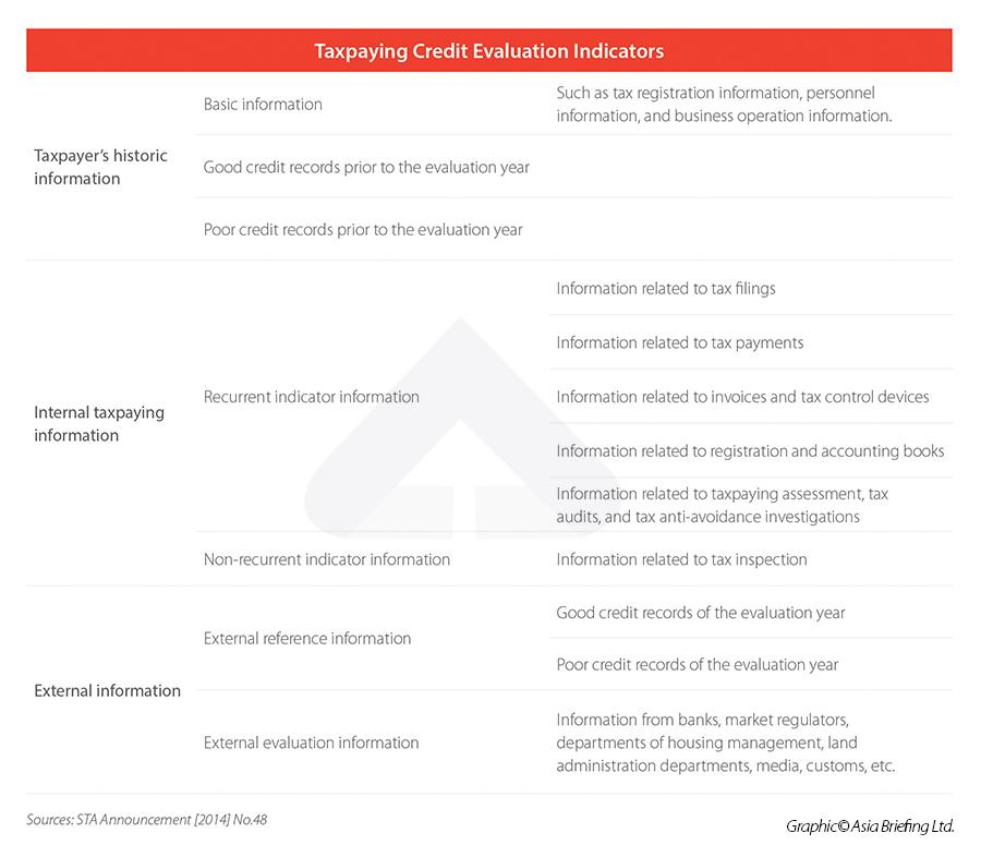 Taxpaying Credit Evaluation Indicators